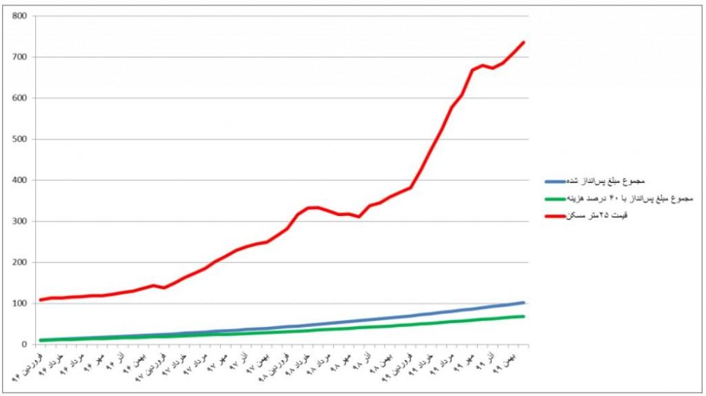 نمودار ۱: مقایسهی میزان پسانداز تجمیعی یک کارگر (از آغاز سال ۹۵) با قیمت مسکن از سال ۹۶ تا ۹۹