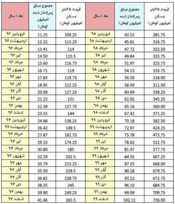 جدول ۱: مقایسهی میزان پسانداز تجمیعی یک کارگر (از آغاز سال ۹۵) با قیمت مسکن از سال ۹۶ تا ۹۹